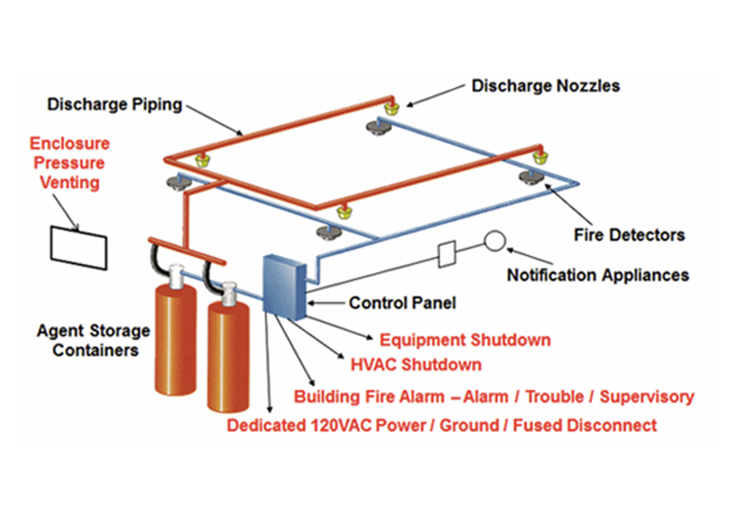 firesuppression konnect system fire suppression system diagram at mifinder.co